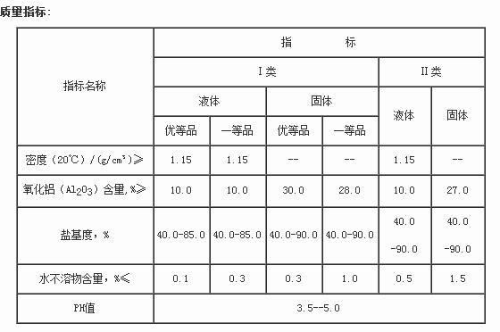 聚合氯化铝质量指标